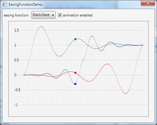 Easing Function Demo